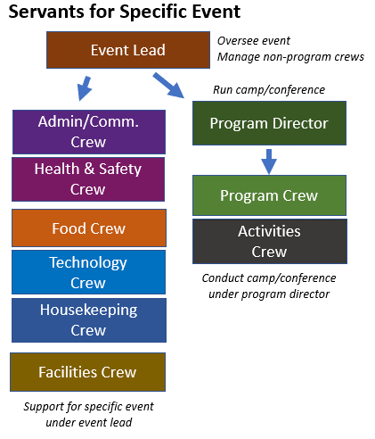 Flowchart showing how the event lead administers the various crews