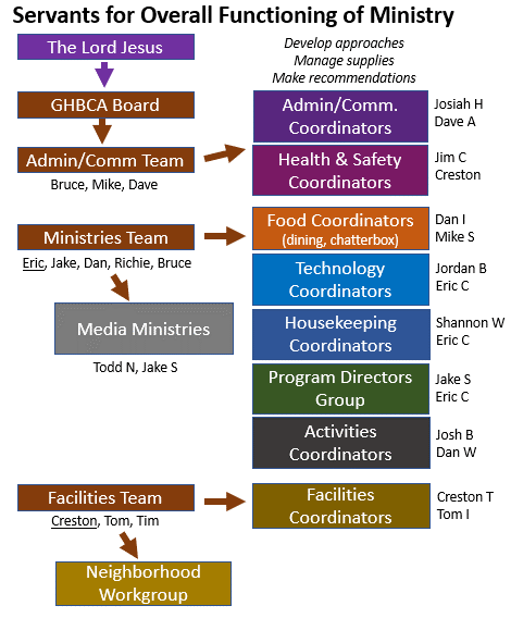 Flowchart showing the leadership structure of the service crews